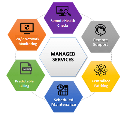Reasons why businesses subscribe for Managed Services